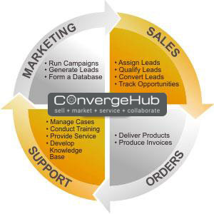 CRM to synchronize marketing and sales