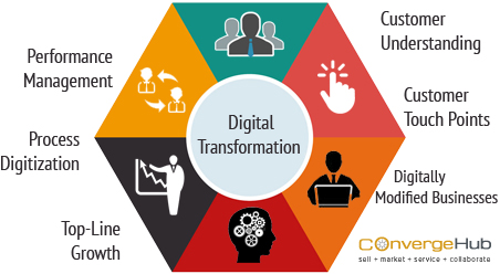 what-does-digital-transformation-means