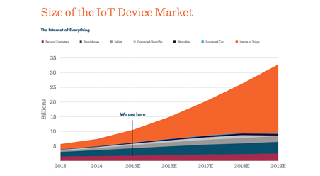 Size of the IoT device market