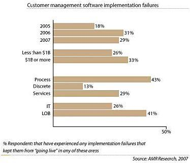 crm failure study Implementing crm (customer relationship management) software can transform a company however, if it is not adopted by users, it can be a costly failure the key to crm success starts with your sales process.