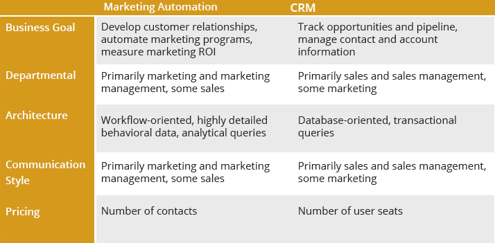 Marketing Automation Vs CRM