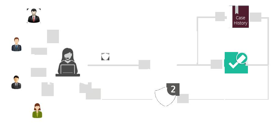 convergehub product service